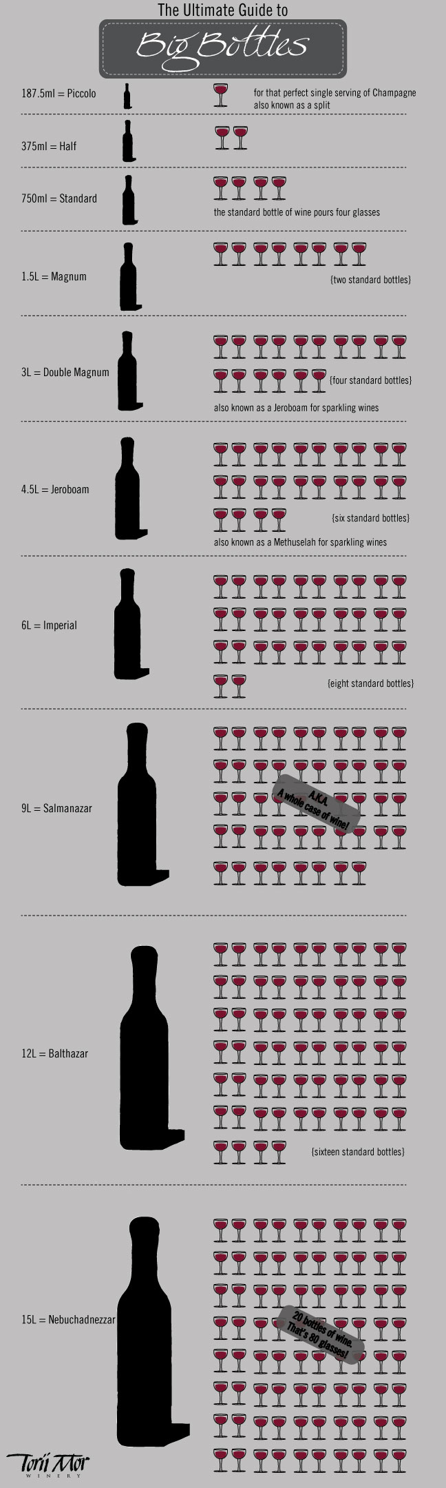 Torii Mor Winery - large format wines, magnums and big bottles can get pretty confusing. Here's the ultimate big bottle breakdown so you're never left questioning again. - Large format bottles, bottle size chart.